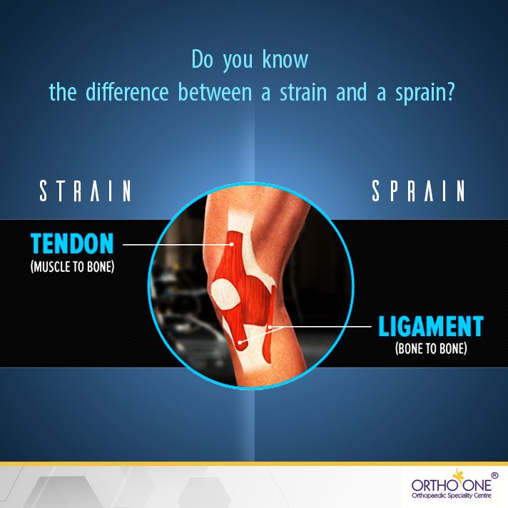 A strain is defined as an injury of a muscle or tendon, whereas a sprain is an injury to a ligament.