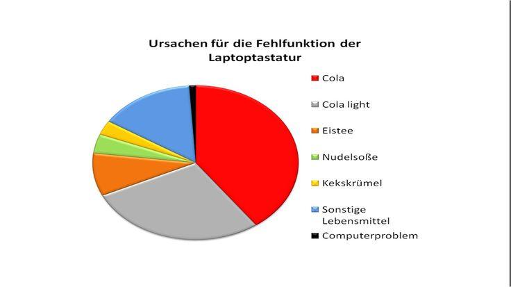 Ursachen für Fehlfunktionen der Laptoptastatur. :)    via: http://www.graphitti-blog.de/2012/04/02/ursachen-fur-die-fehlfunktion-der-laptoptastatur/