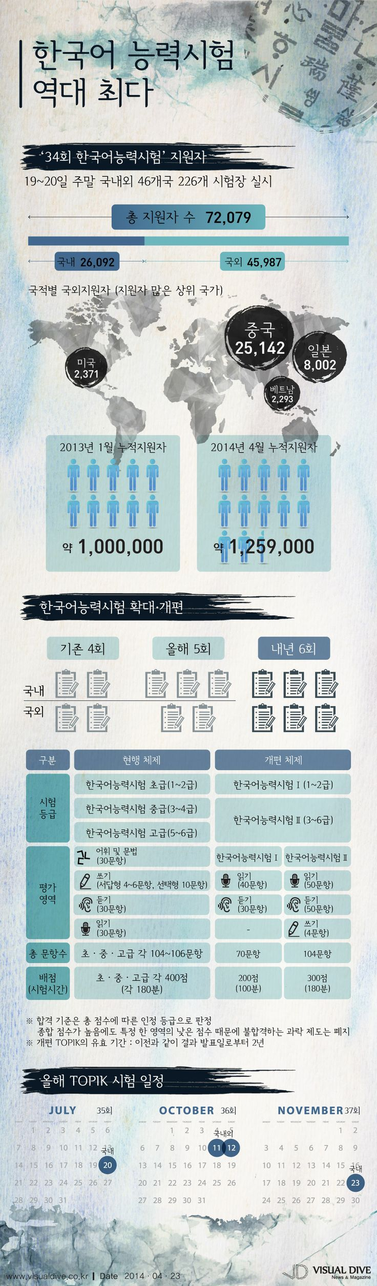 한국어능력시험 지원자 최다… 중국 2만5142명, 일본 8,002명 [인포그래픽] #korea #Infographic ⓒ 비주얼다이브 무단 복사·전재·재배포