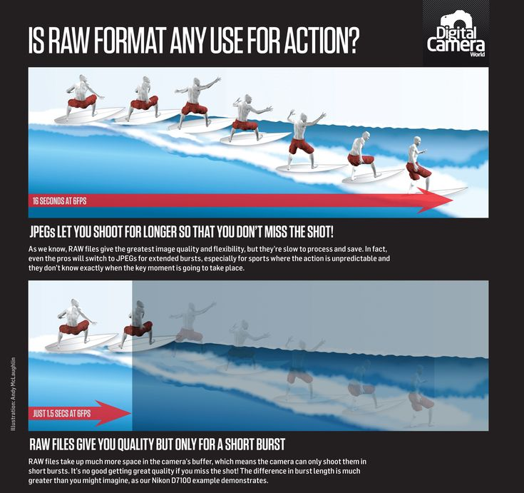 Shooting sports: JPEG images or raw format - which should you use? Free photography cheat sheet