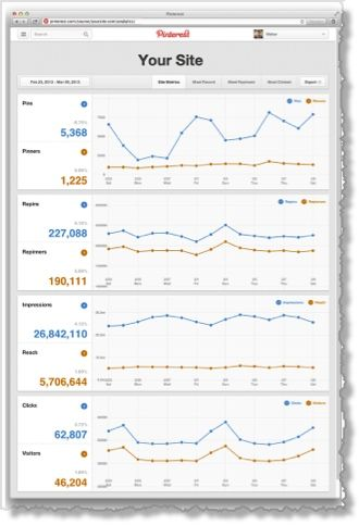 Step-By-Step Guide To Using Pinterest Web Analytics For Your Business - Write On Track