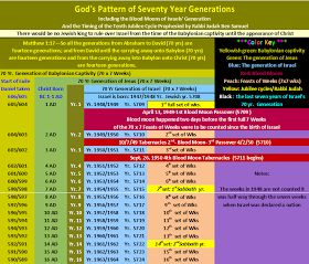 Below is a  chart to show the events of the generation of the Babylonian captivity, the generation of Jesus, and the generation of Israel. T...