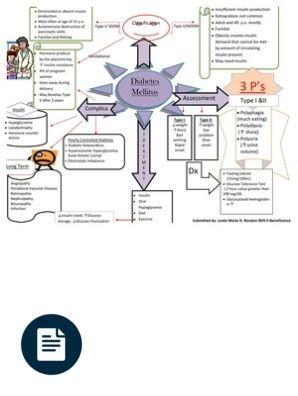 Concept Map Of DM Diabetes Mellitus Nursing Breastfeeding Location