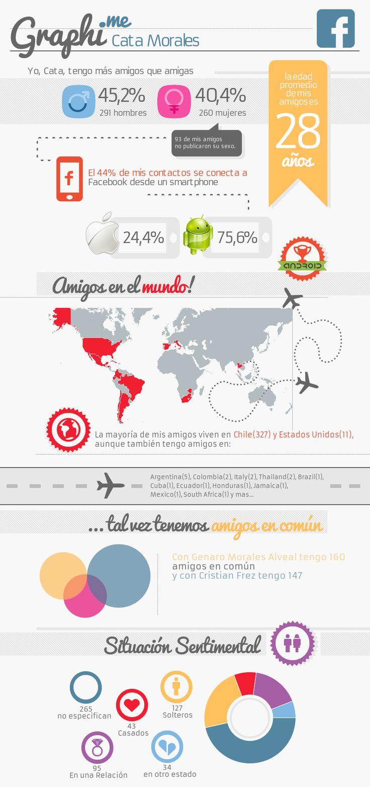Graphi.me - Cata Morales #infografía