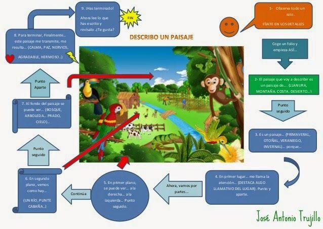 Orientación en la descripción de un paisaje :El sonido de la hierba al crecer