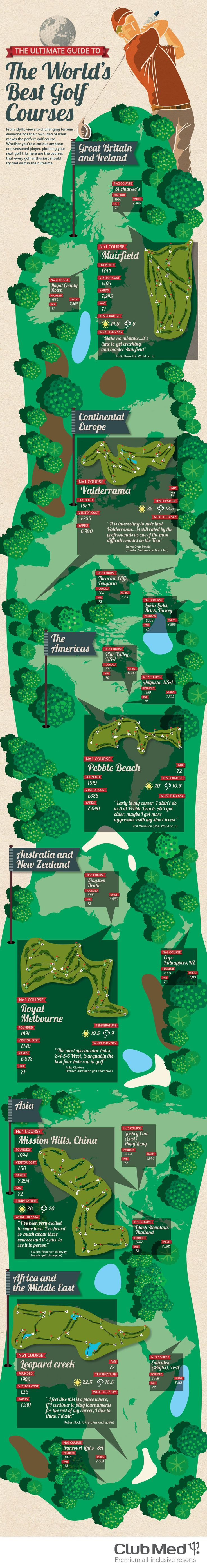 The Ultimate Guide to the Worlds Best Golf Courses