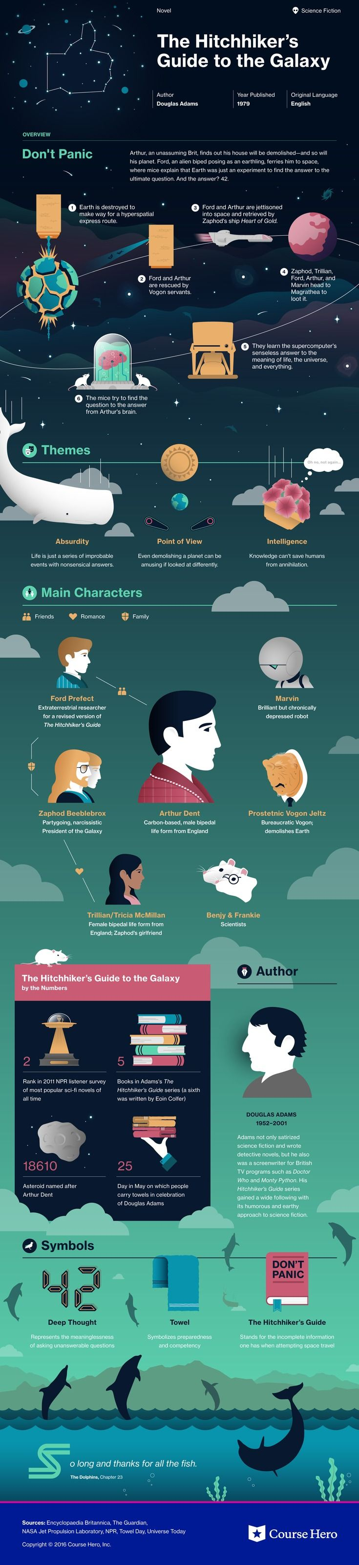This @CourseHero infographic on The Hitchhiker's Guide to the Galaxy is both…