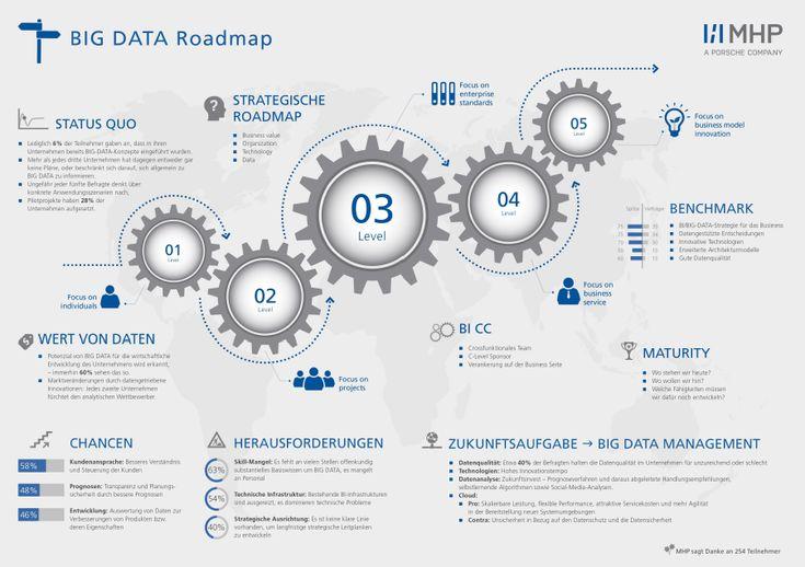 """Datenqualität eines der wichtigsten Zukunftsaufgaben im BIG-DATA-Management .  Ergebnisse aus der Studie """"BIG DATA Future – Chancen und Herausforderungen für die deutsche Industrie"""", 02/2015 v. MHP, a Porsche Company."""