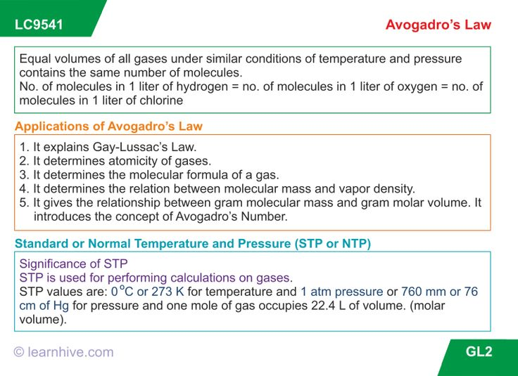 learning card for Avogadros Law