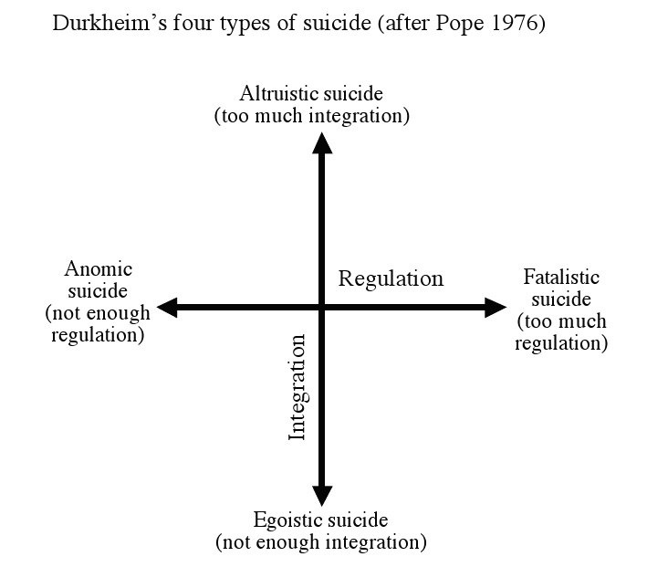durkheims four functions of deviance The functions of crime and deviance (durkeim)durkheim has identified a positive and a negative side to crime and deviance, it is positive in which it helps society to change and remain dynamic, whilst the negative side sees too much crime leading to social disruption.