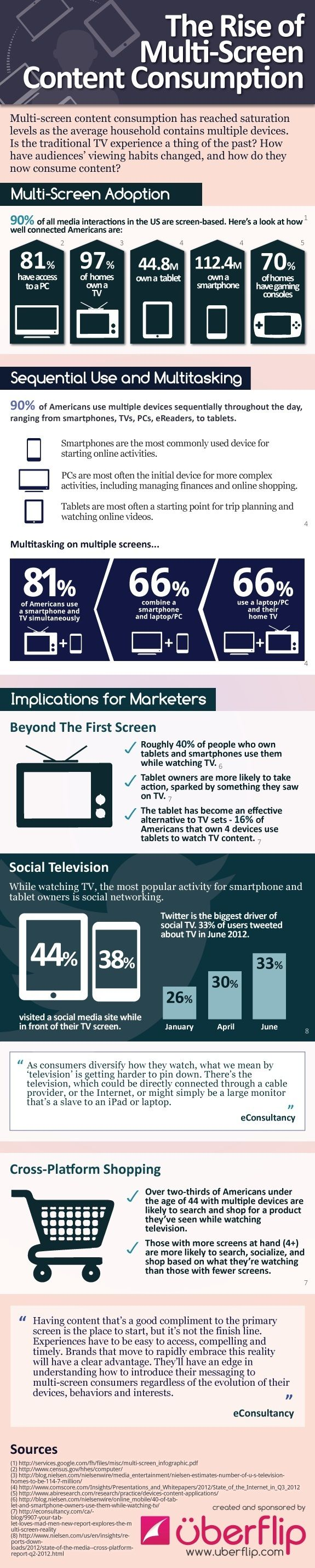 Infographic: The Rise of Multi-Screen Content Consumption
