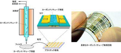 Un circuit imprimé souple en nanotubes de carbone