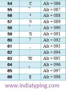 hindi alt code 22