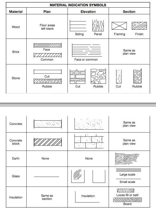 50 best urban planning images on pinterest architecture blueprint symbols material indication symbols malvernweather Gallery