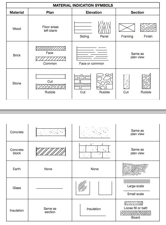 Blueprint Symbols Material Indication Symbols
