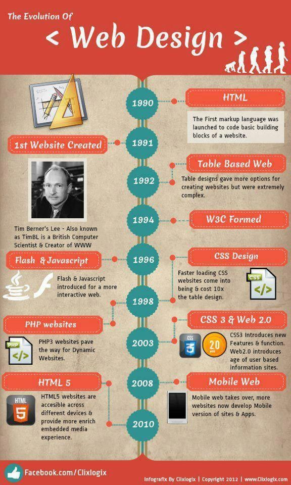 The Evolution of Webdesign