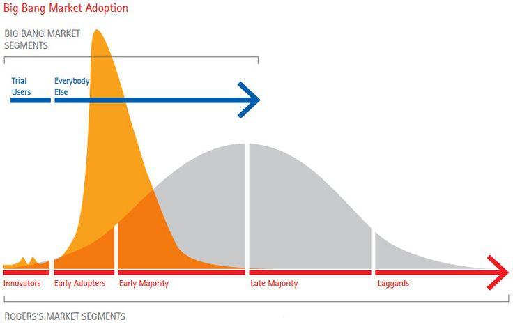 disruptive innovation strategy model - Google Search