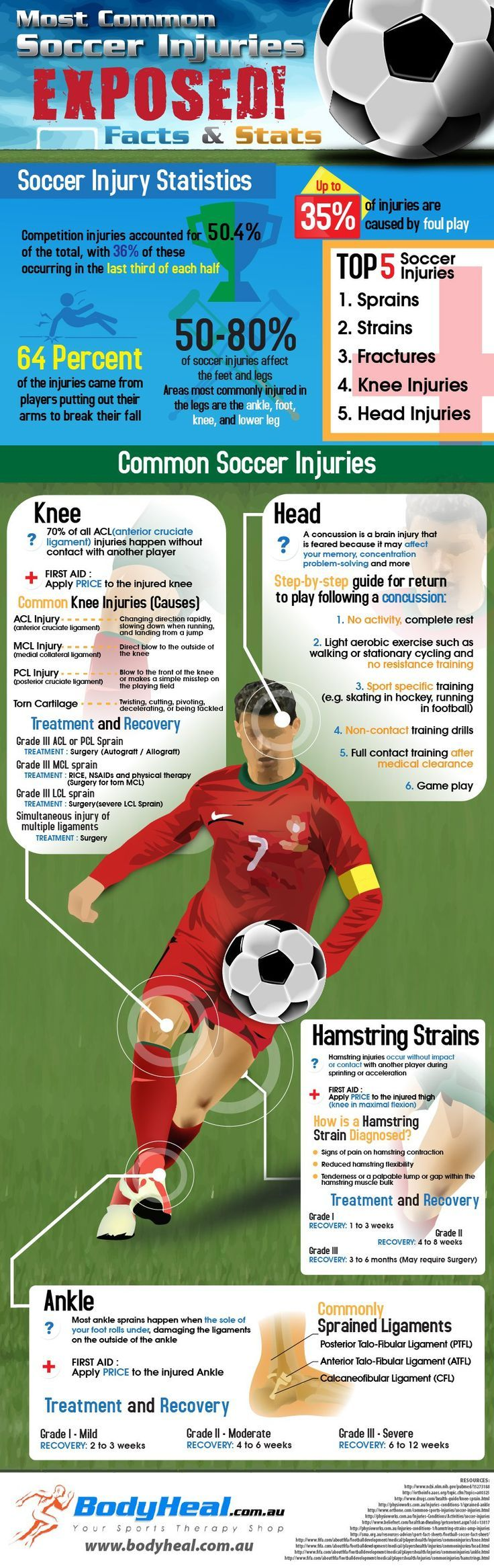 infographic on the top 5 common soccer injuries common soccer injuries, soccer injury care