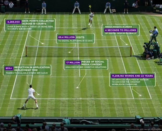 Wimbledon launches virtual assistant, AI-edited highlights and mixed reality https://medium.com/@DataEntryOnline/wimbledon-launches-virtual-assistant-ai-edited-highlights-and-mixed-reality-b8e2a57a5726?utm_source=contentstudio.io&utm_medium=referral