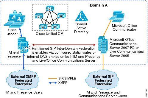Cisco Unified Communications System 9.0 SRND - Cisco IM and Presence [Cisco Unified Communications Manager (CallManager)] - Cisco Systems