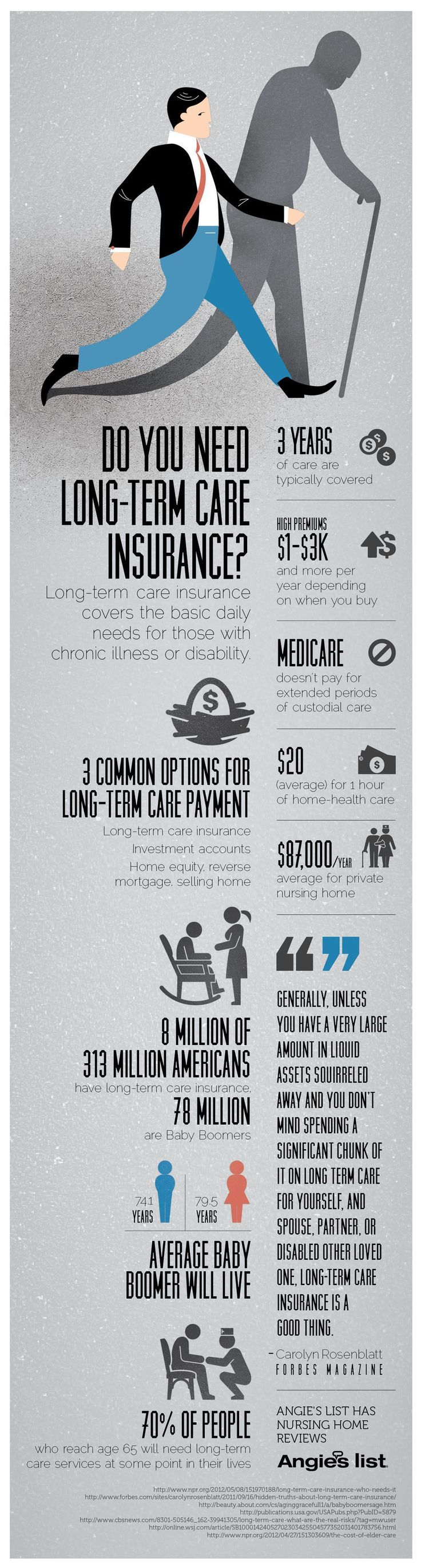 70% of people who reach the age of 65 will need long-term care at some point in their lives, but is long term care insurance right for your financial situation? It's expensive, and a savings and investment strategy might be better for you. In-home care is another option. Take a look at the information in this graphic to help make your decision. #lifeinsurance #LifeInsuranceFactsTips