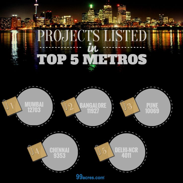 Plenty of choices to pick your #DreamHome.  Check out #ResidentialProjects in Top 5 #Metros: #RealEstate #Infographic