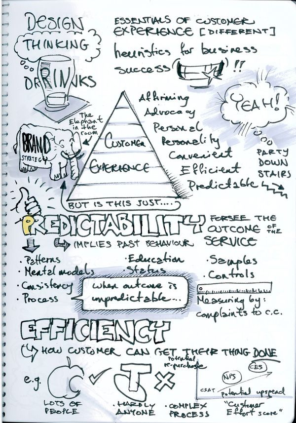 Sketchnotes - Design Thinking Drinks - Aug 2011 by Ben Crothers, via Behance