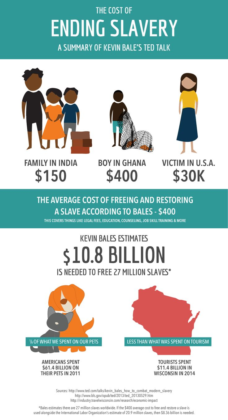 slavery slavery and human decency What drives human trafficking in the world today look no further than the laws of supply and demand the economics of human trafficking baylee molloy.