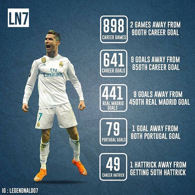 Madbien More Records To Break 900th Career Goal Coming Up Legendnaldo7 Funny Football Pictures Football Funny Football Pictures