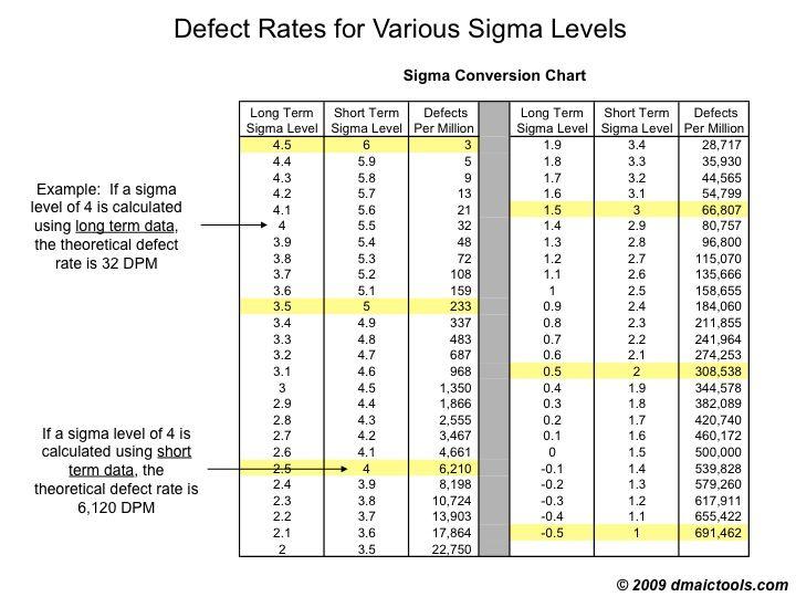 Sigma conversion chart six sigma pinterest sciox Gallery