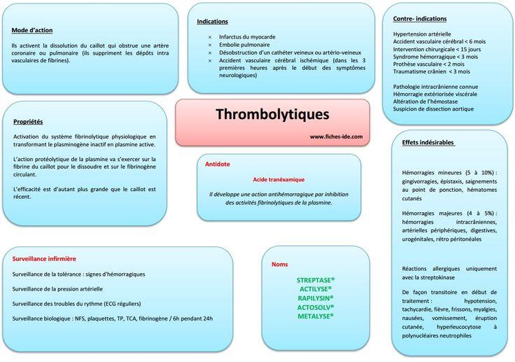 Thrombolytiques