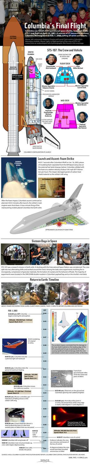 Columbia Space Shuttle Disaster Explained (Infographic)