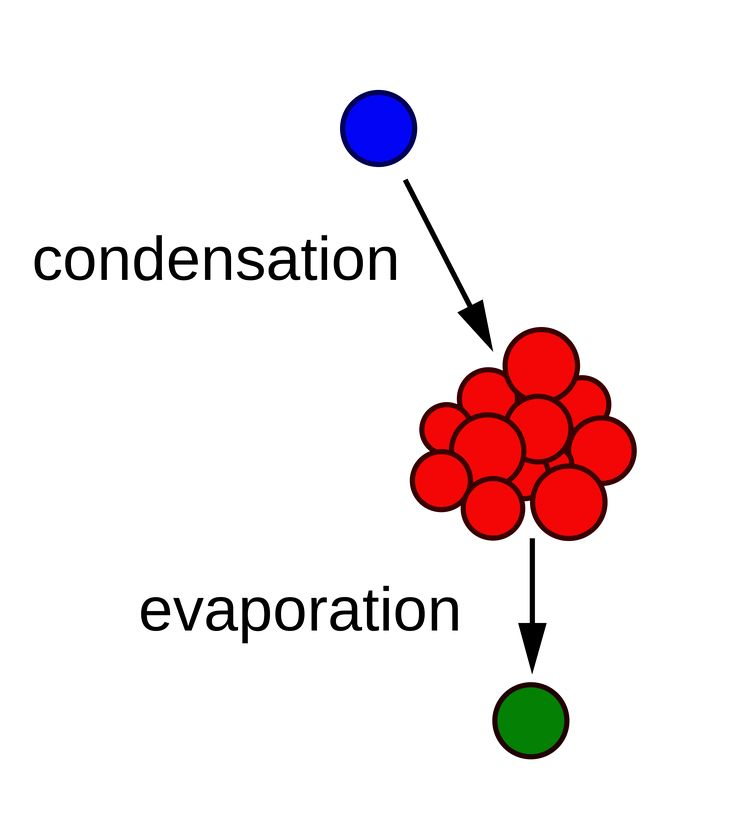 Aerosol partitioning theory governs condensation on and evaporation from an aerosol surface, respectively. Condensation of mass causes the mode of the particle-size distributions of the aerosol to increase; conversely, evaporation causes the mode to decrease.