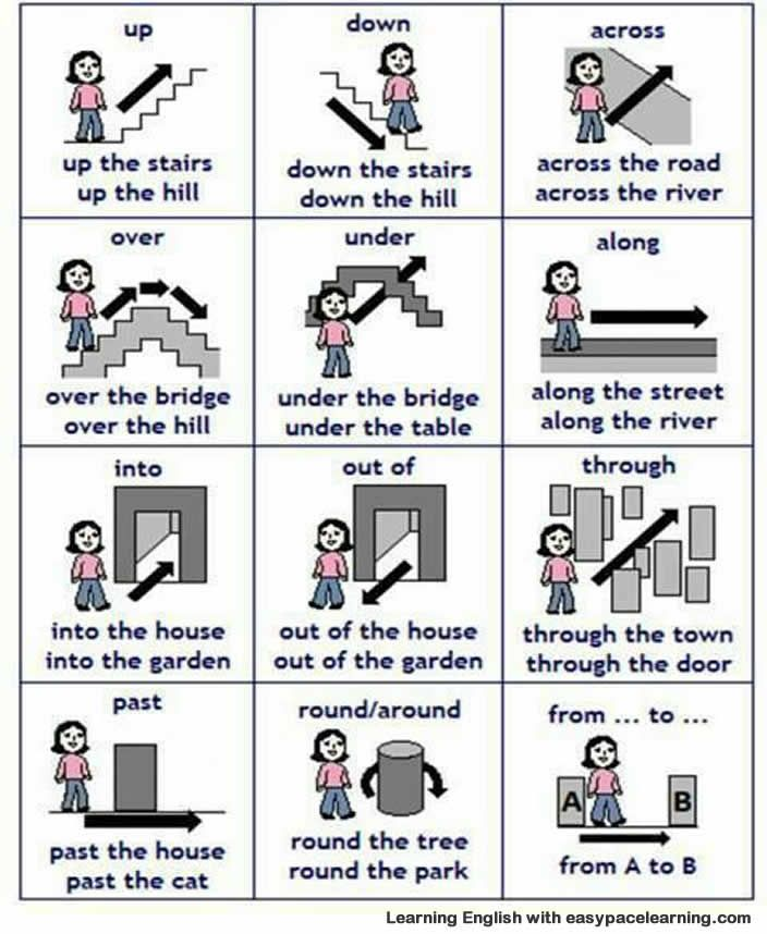 Learning prepositions of place using pictures and with examples