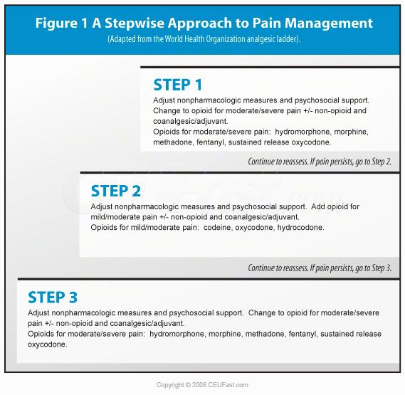 14 best Pain assessment images on Pinterest Pain assessment - psychosocial assessment