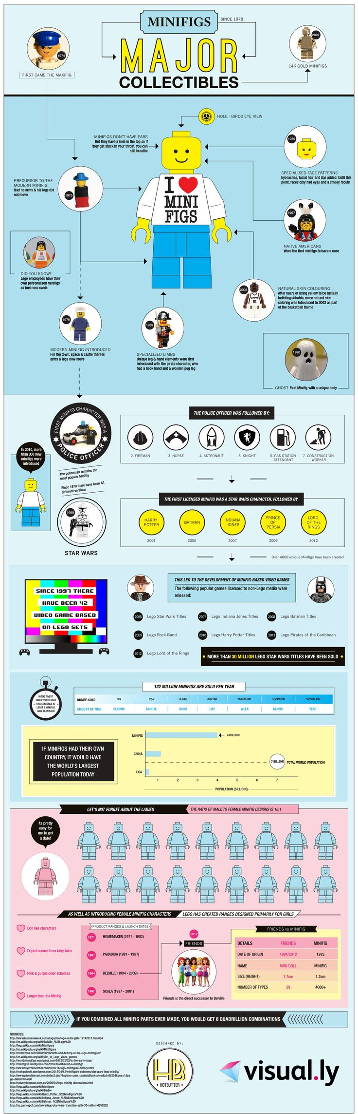 This infographic is about the collectible toys known as LEGO minifigs (mini figures).