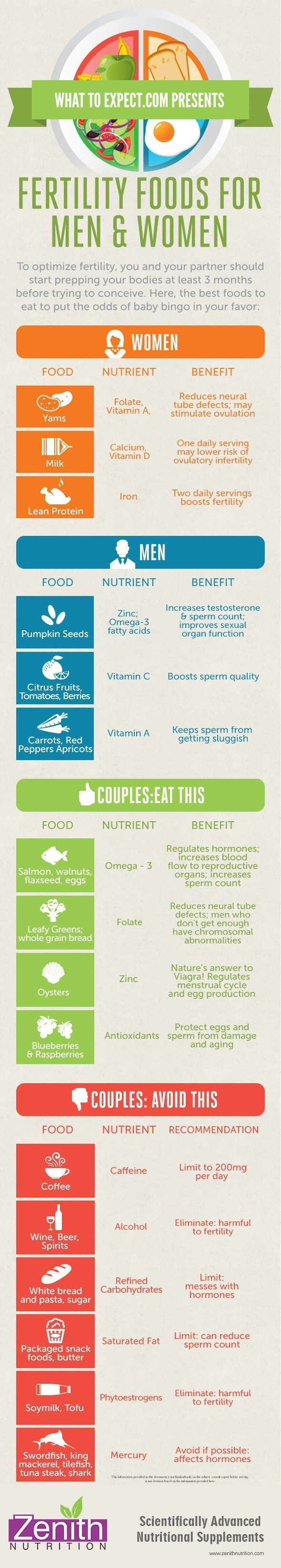 Fertility Food For Men & Women and Couples. Foods to be avoided that effect fertility. Best supplements from Zenith Nutrition! #animals #FF #followback #instafollow #animals #vitaminD