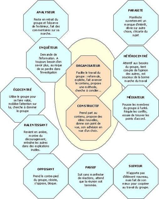 Animer une réunion en mode intelligence collective: vers un modèle viral et contagieux  (partie 1)