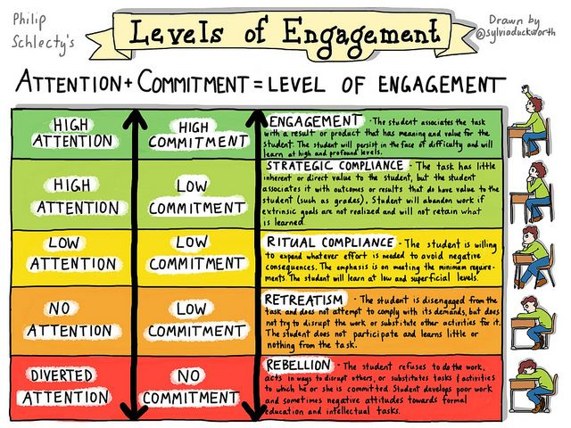 Classroom Engagement Ideas ~ Best levels of engagement images on pinterest learning