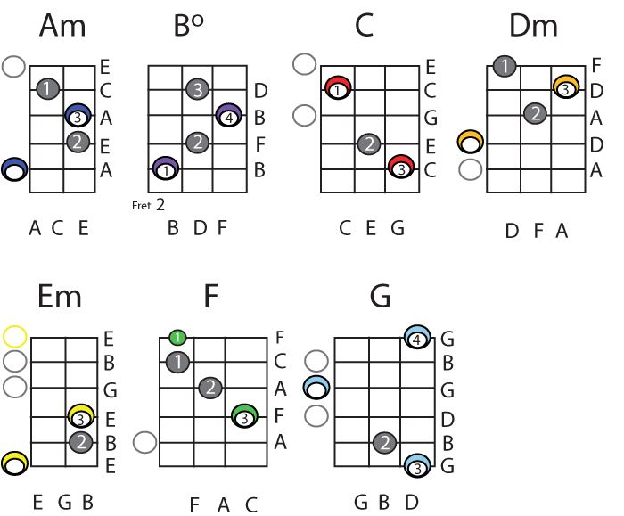 guitar chords in a natural minor