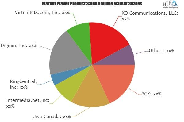 Hosted Pbx Service Market Is Booming Worldwide Ringcentral