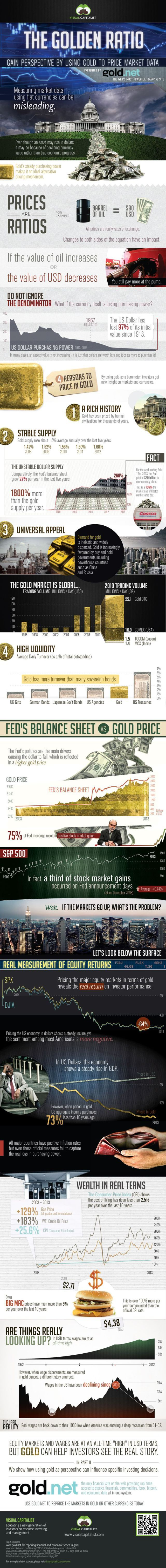 Trading infographic : Golden Ratio: Using Gold to Price Market Data.  Measuring market data using fiat