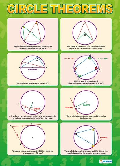 Circle Theorems | Maths Numeracy Educational School Posters                                                                                                                                                                                 More