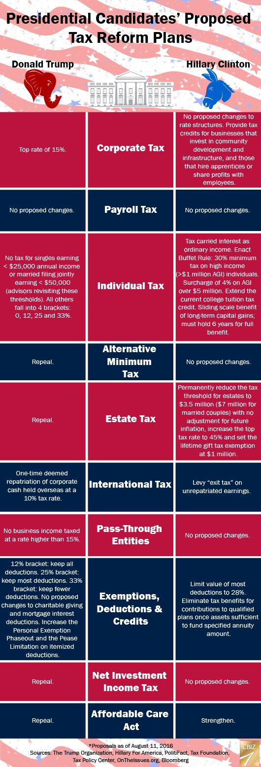 Trump vs Clinton Tax Plans  View More @ http://www.liveinfographic.com/  #Best Infographics Free Infographics Infographic infographics rMLS_Mods_Are_Fags Trump vs Clinton Tax Plans  #infographic  #infographics #pintrestinfographics  #pintrest #pintrestpins
