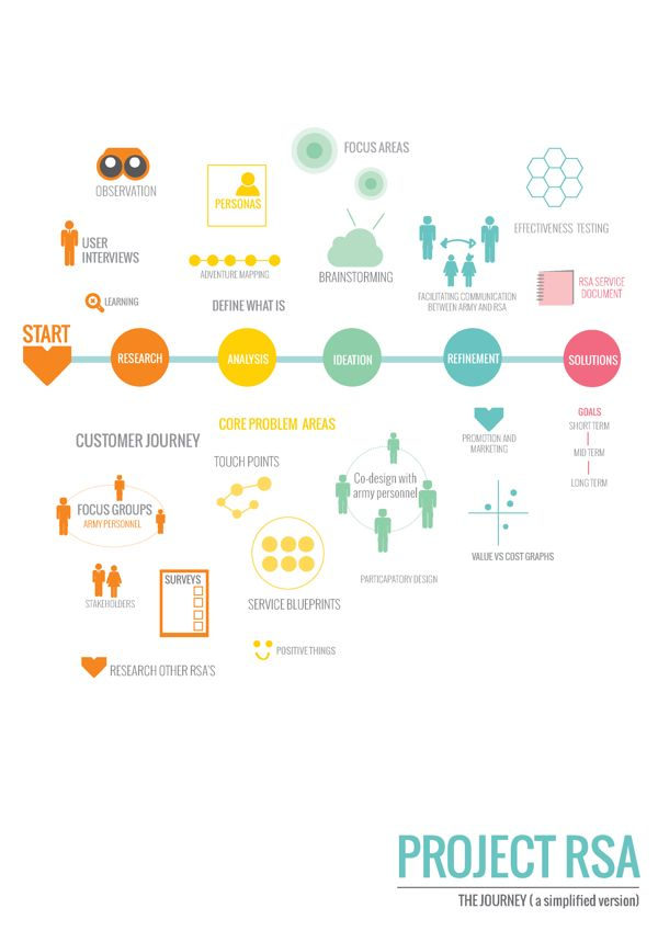 Service Design Process by Amy Cotton https://www.behance.net/gallery/Service-Design-Portfolio/8327075