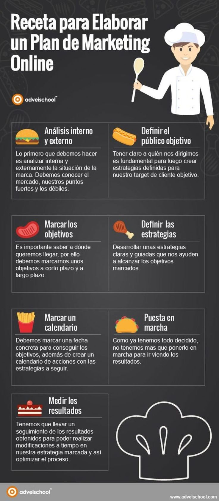 Receta para elaborar un Plan de Marketing Online. Infografía en español. #CommunityManager