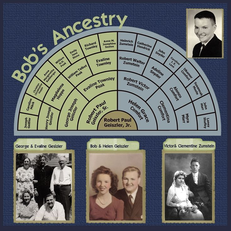 A Patient Genealogist: Heritage Scrapbooking: Color Schemes Part Two