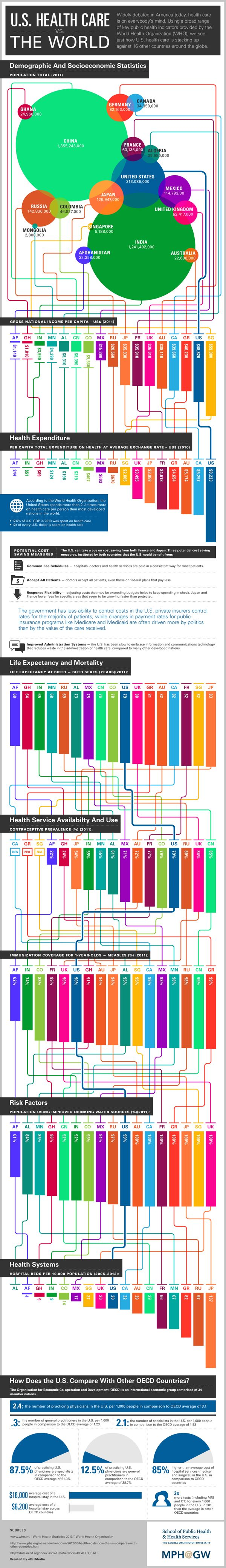 To help clarify the differences between world health care systemss around the world. The data is provide by the #WHO statistics 2013 report #healtheconomics