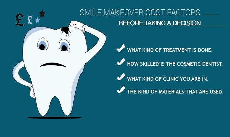 Get All You Can Know of the Smile Makeover Cost Before Taking a Decision
