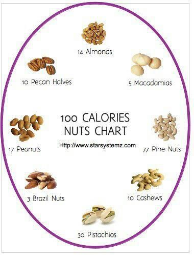 100 calories nut chart. This is something I had to realize.....portions!!!!